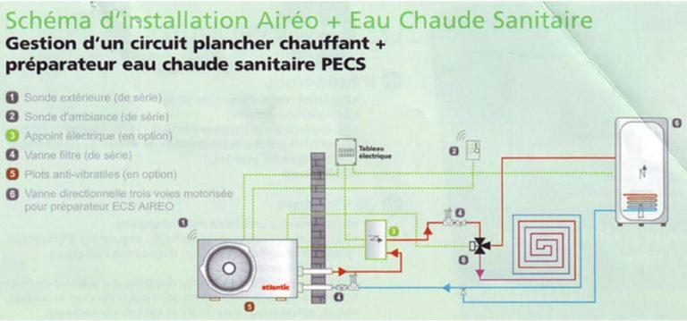Chauffage électrique et réparation avec votre électricien à Auterive Carrière électricité